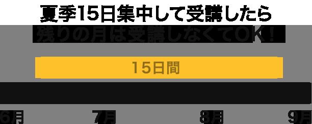 夏休み15日集中コース